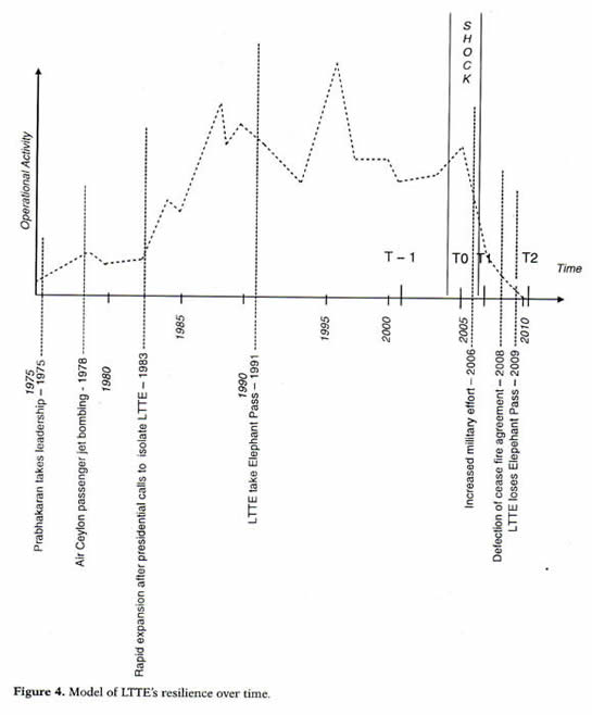 Model of LTTE's resilience over time LTTE activity graph Bakke et al 2011