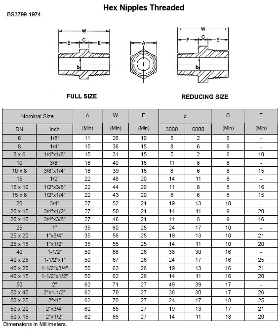 Socket Head Hex Key Size Chart