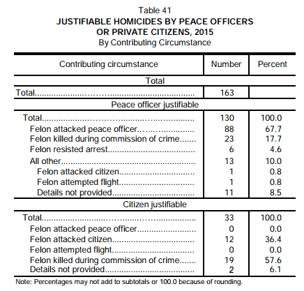 Source: Office of the Attorney General