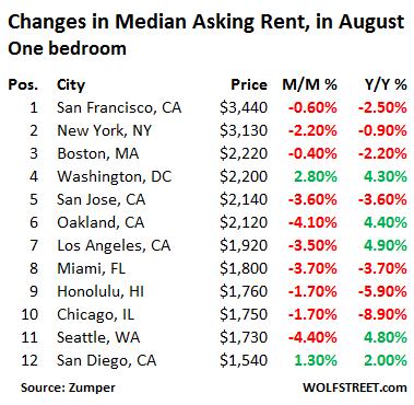 US-rents-top-12-markets-1-bedroom-2016-08