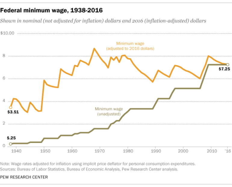 Federal Minimum Wage Peak