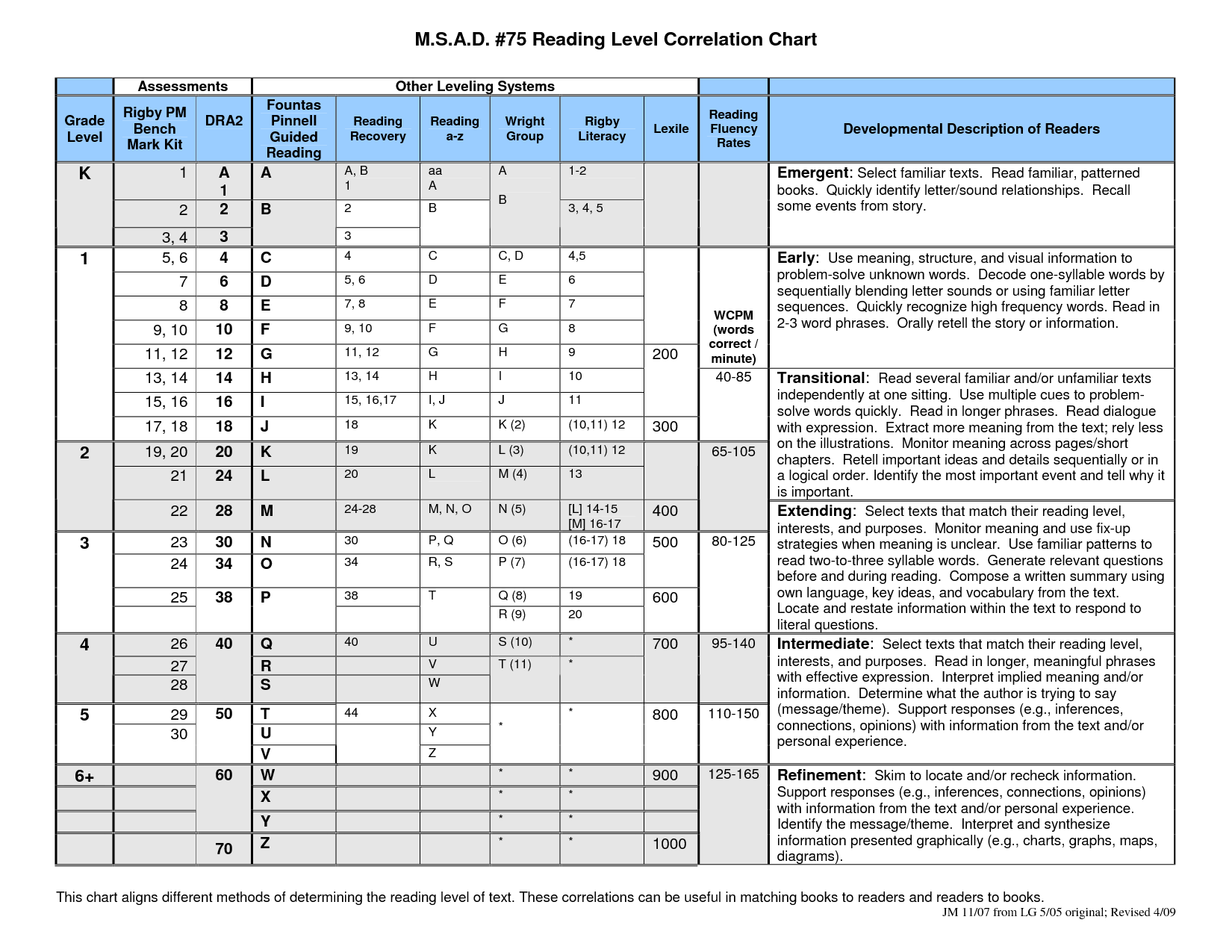 Guided Reading Lexile Dra Chart