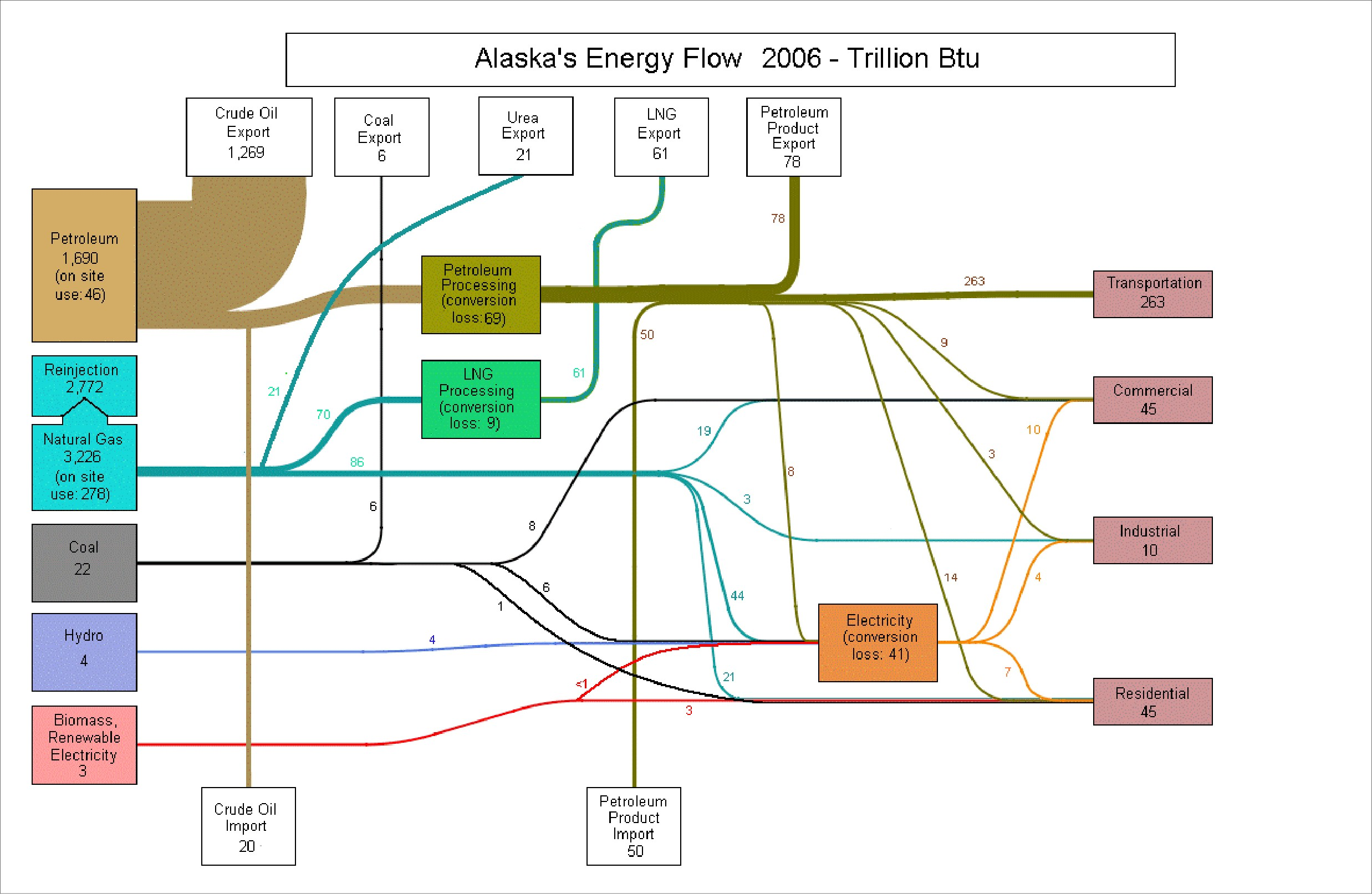 Oil Sankey Diagrams