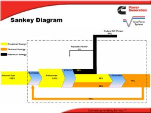 Energy Sankey of a Fuel Cell | Sankey Diagrams