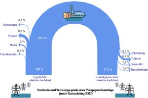 hydro – Sankey Diagrams