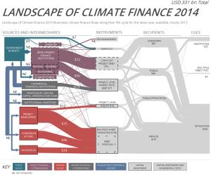finance   Sankey Diagrams