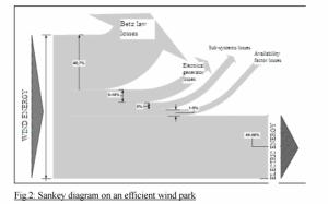 Sankey Diagrams | A Sankey diagram says more than 1000 pie