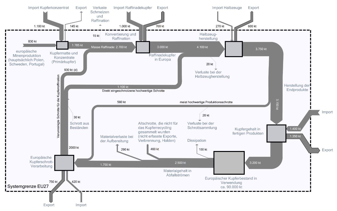 Circular Sankey Diagrams