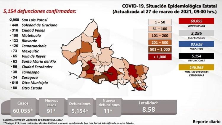 San Luis Potosí rebasó los 60 mil casos de Covid-19
