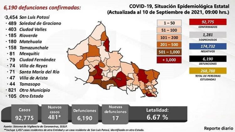 Meseta de contagios continúa activa en San Luis Potosí