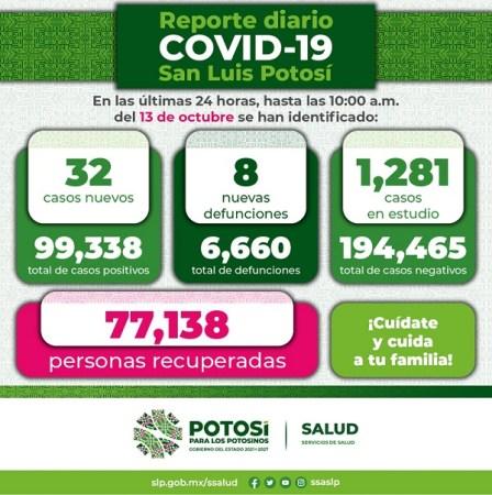 Disminución importante de casos de COVID-19 en San Luis Potosí