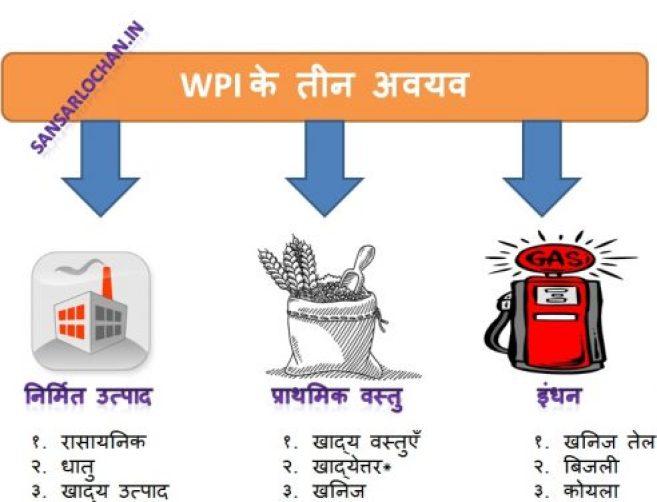 wpi_components