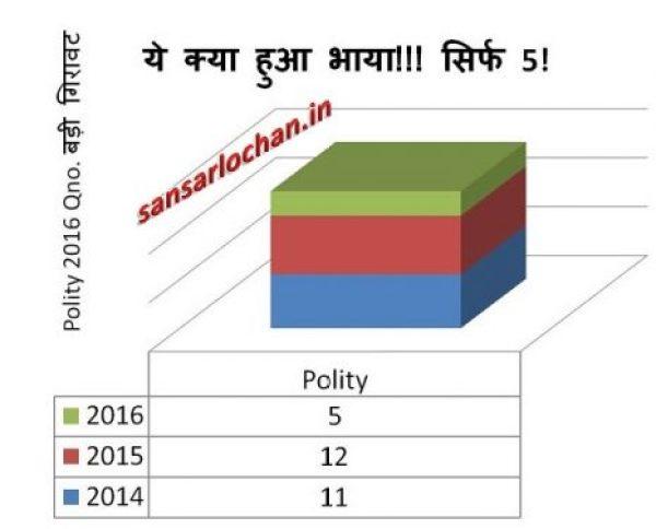 polity_analysis_csat2016