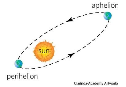 aphelion_perihelion