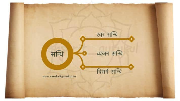 sandhi in sanskrit, swar, vyanjan, visarga