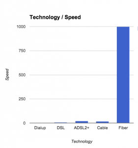 cruzio-speed-comparison-fiber-dsl-281x300