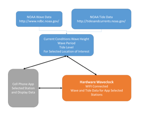 The flowchart above shows how WaveClock information links up and where the information comes from. Image contributed.