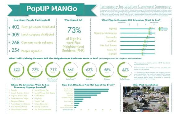 PopUpMANGo-Summary-Infographic-1024x662