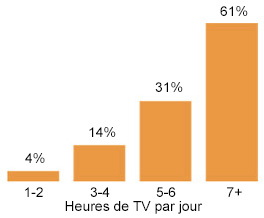 position-assise-tv