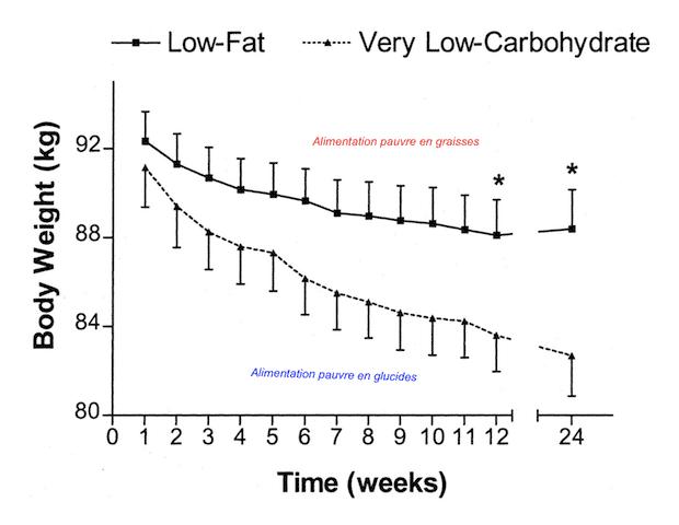 Quelle est la meilleure alimentation pour maigrir rapidement - Santé d'Acier