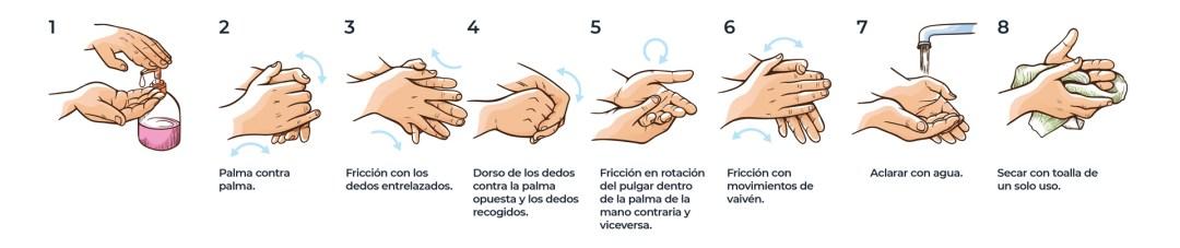 Limpiar bien los manos
