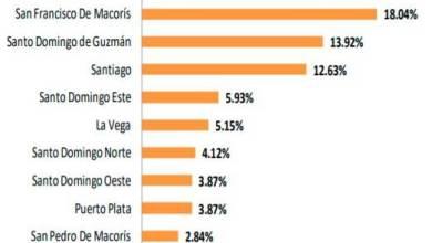 Photo of Tasa de letalidad del COVID-19 baja a 3.75% en la Republica Dominicana