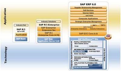 SAP Basis for dummies