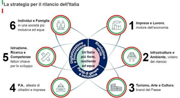 Lo schema rappresentativo del Piano per il rilancio dell'Italia, presentato il 9 giugno