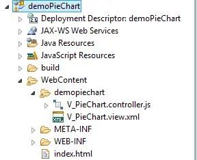 Pie Chart SAPUI5 Application Structure
