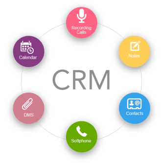 Examining Customers Perspective of CRM Benefits