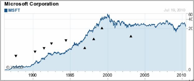 Microsoft Stock Price Today Yahoo