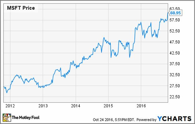 Msft Stock Price Today Per Share