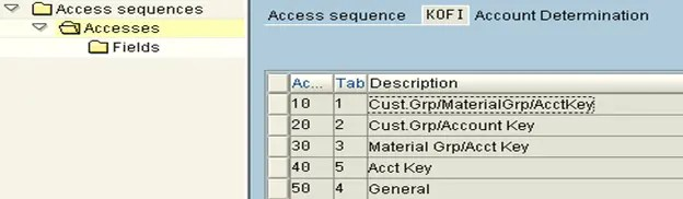 Access sequence with key combinations