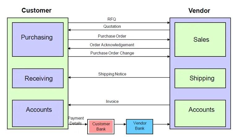 IDOC in SAP
