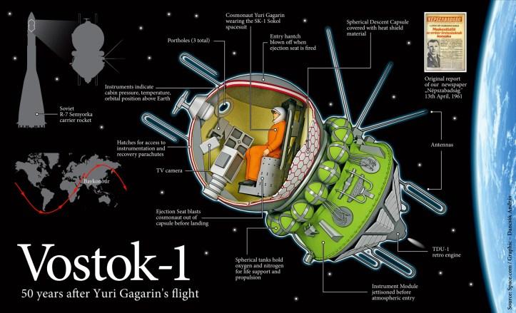 Resultado de imagen para Vostok