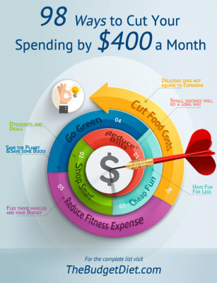 hile you might not be able do to all 98, there is definitely SOMETHING you can do on this list to reduce your monthly spending.