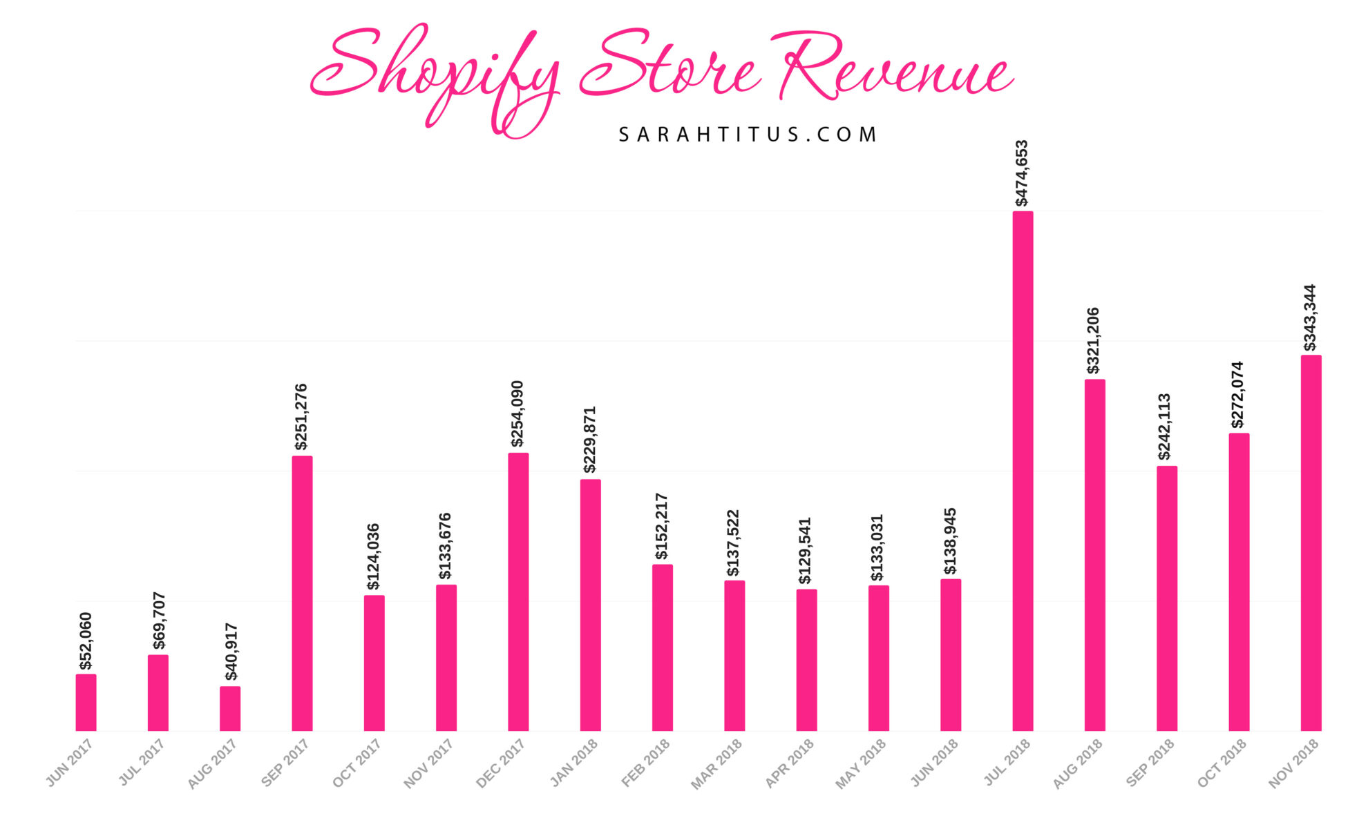 Is Shopify worth it? Considering I make $2.7 million/year in my Shopify store selling digital products on autopilot, I'd say HECK YAH! Check out my most recent income report. #shopifyincomereport #incomereport #isshopifyworthit #milliondollarshop