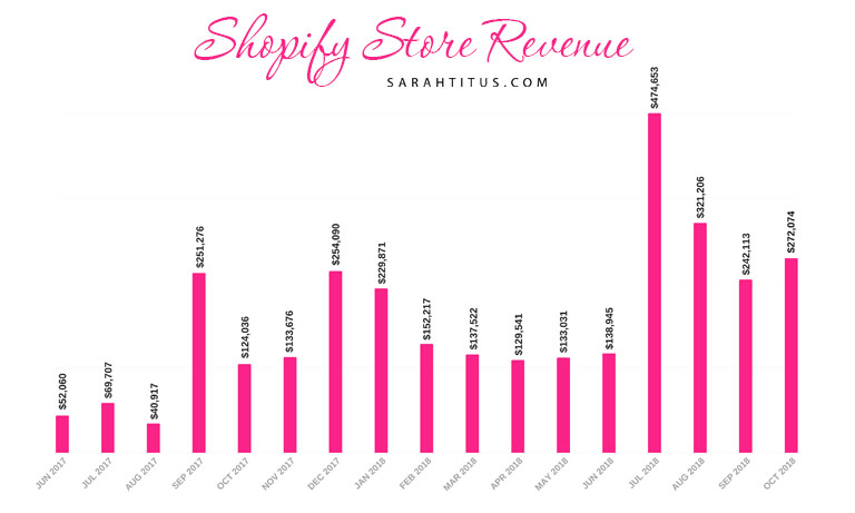 Can you make money on Shopify?