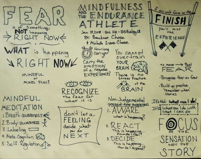 Mindfulness and the endurance athlete sketchnote