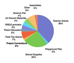 2015-2016 Expenses from PTA Donations