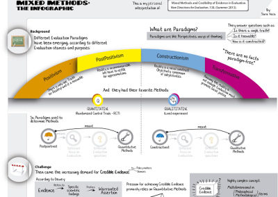 Mixed Methods: the infographic