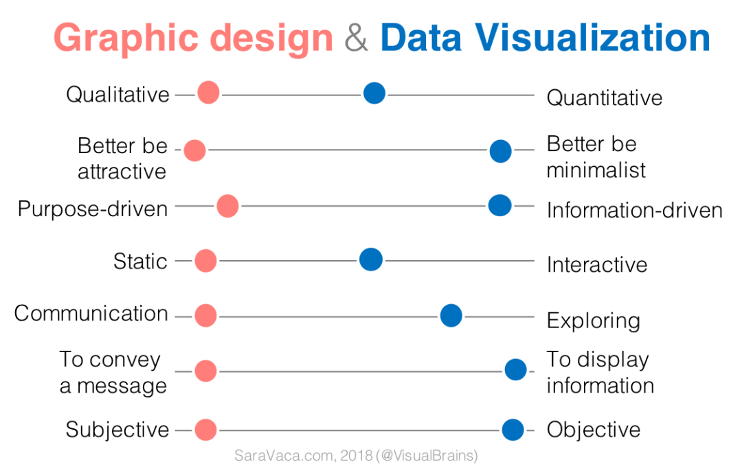 Difference Between Graphic Design And Data Visualization Visual Brains By Sara Vaca