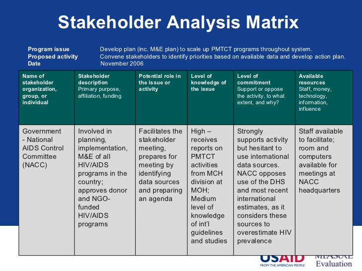 the name of the stakeholder on the left column and their role in the  program on the right, but rarely something more sophisticated such as this  type:
