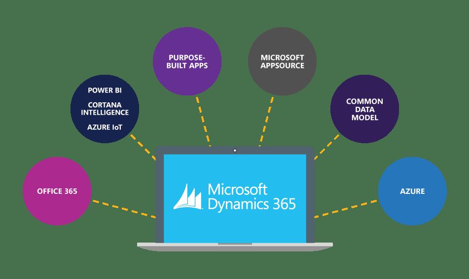 Dynamics365