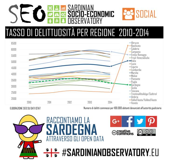 SEO - Tasso Delittuosità per Regione.png