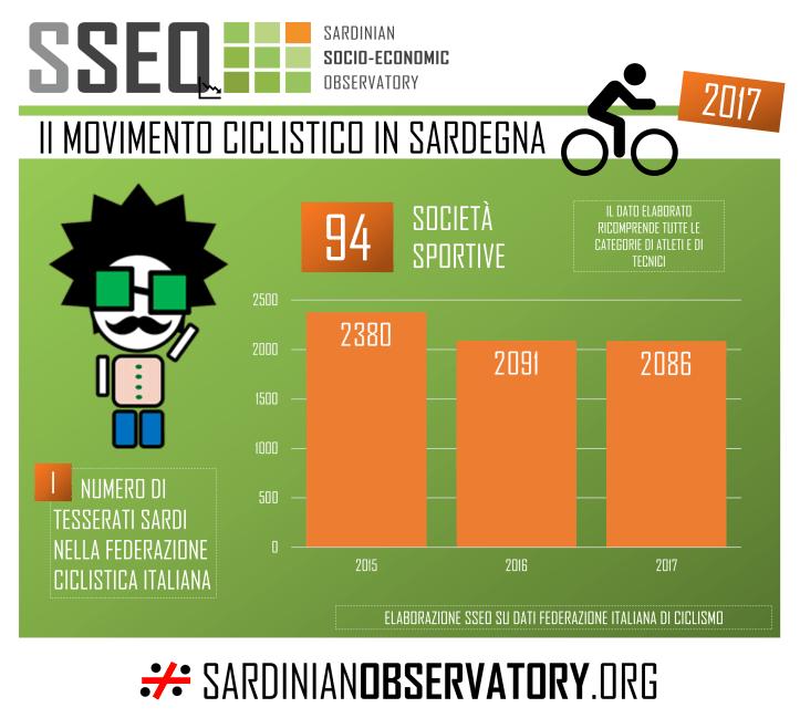 Cliclisti tesserati in Sardegna 2015-16-17