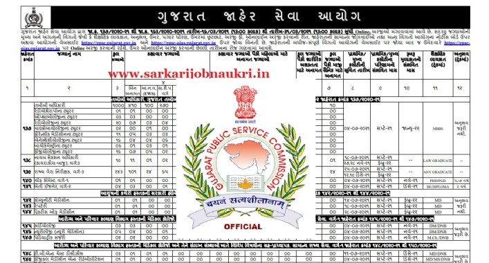 GPSC Recruitment 2021 For 1400+ Various Vacancy Apply Online - GPSC OJAS