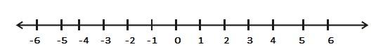 Number system Line rule