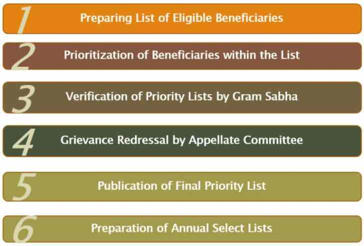 Beneficiary Selection Under PMAY-G