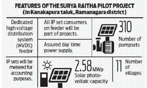Surya Raitha Scheme Karnataka Solar Water Pump Sets Farmers